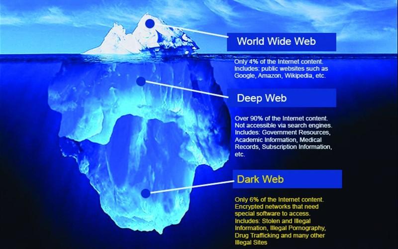 دارک وب Dark Web