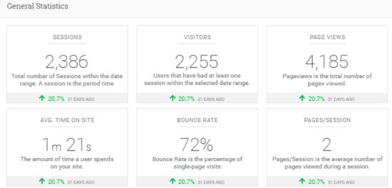 معرفی گوگل آنالیتیکس Google Analytics