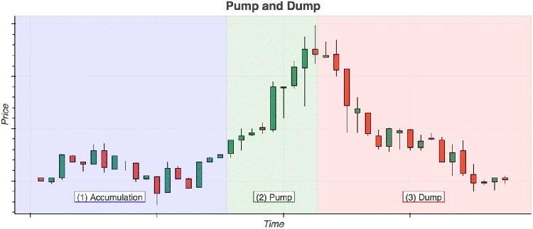 1 پامپ و دامپ (Pump and Dump) و آشنایی با این اصطلاح