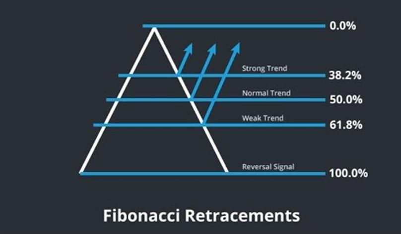 تحلیل فیبوناچی حرفه ای